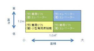 簡易リフトの定義
